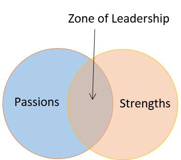 Zone of Leadership