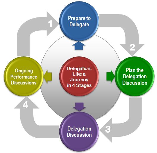 Delegation -  Like a Journey in 4 Stages