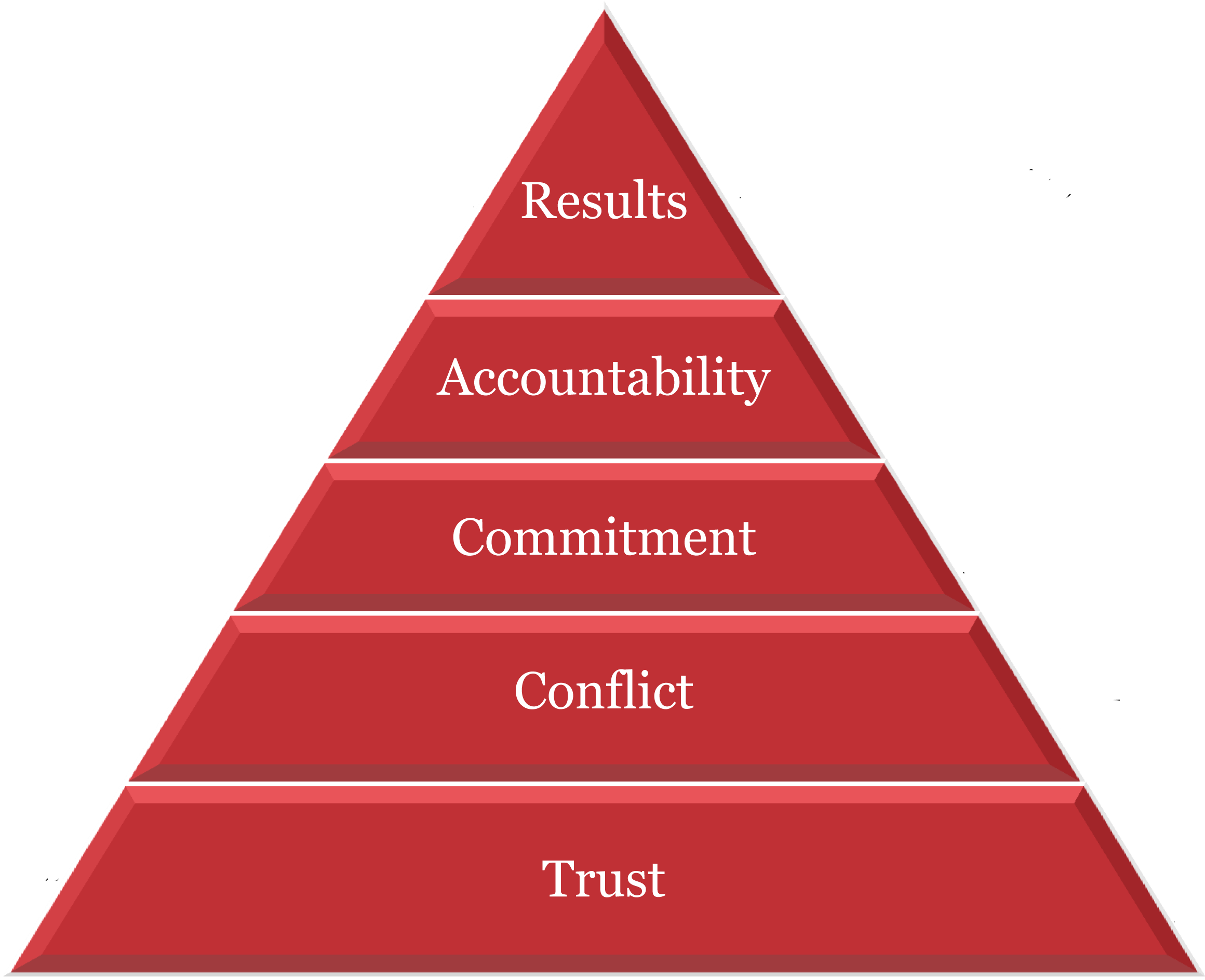 The Five Behaviors Pyramid