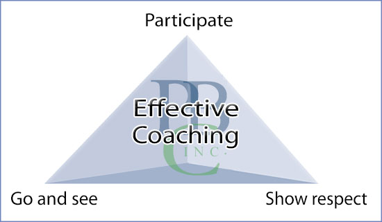 Coaching Triangle PBC