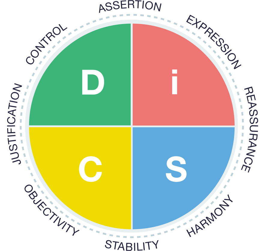 ED Productive Conflict DiSC circle img